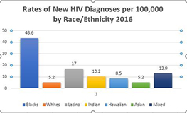 hiv_dianoses_by_race_ethnicity_2016